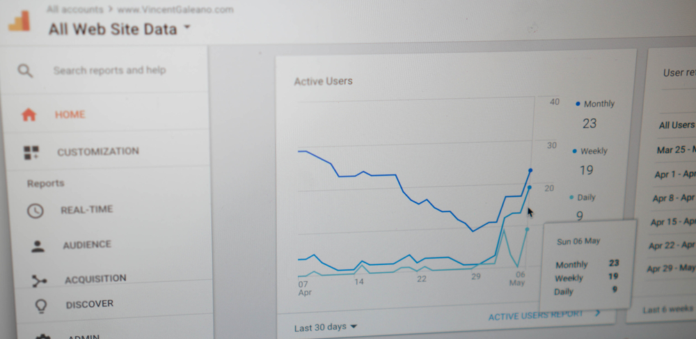 google analytics practice